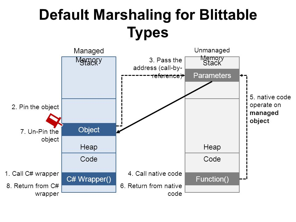 Default Marshaling for Blittable Types