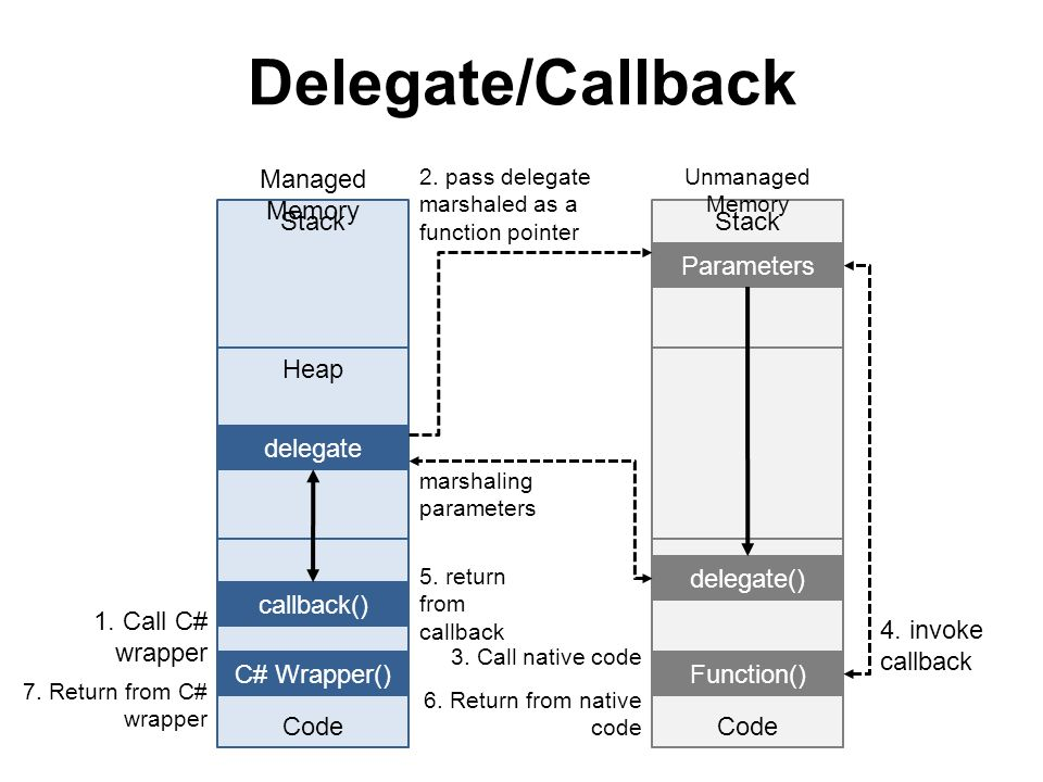 Delegate/Callback Managed Memory Stack Stack Parameters Heap delegate