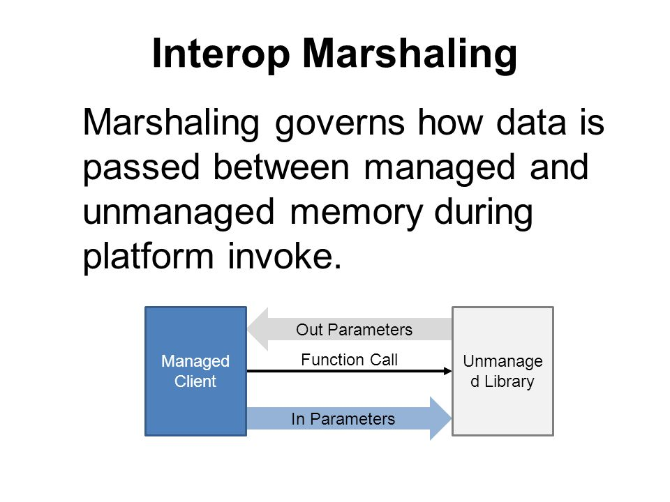 Interop Marshaling Marshaling governs how data is passed between managed and unmanaged memory during platform invoke.