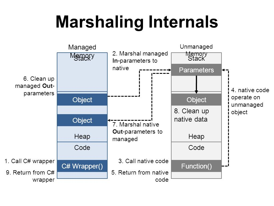 Marshaling Internals Managed Memory Stack Stack Parameters Heap Heap