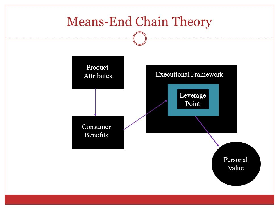 means end chain This study examines the travel motivation of chinese outbound tourists at the attribute, consequence and values levels based on means-end chain (mec) theory and its.