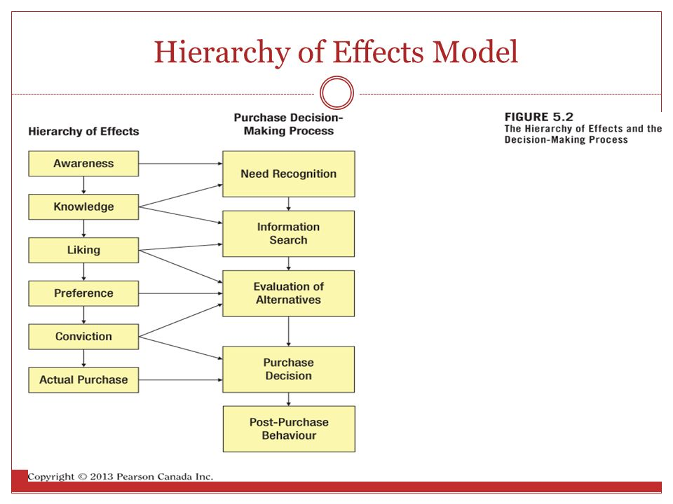 hierarchy of effect model mcguire Information search and paid results — proposition and this paper proposes a hierarchy-of-effects model in order information processing model, mcguire.
