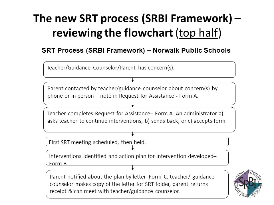 SRT Process (SRBI Framework) – Norwalk Public Schools
