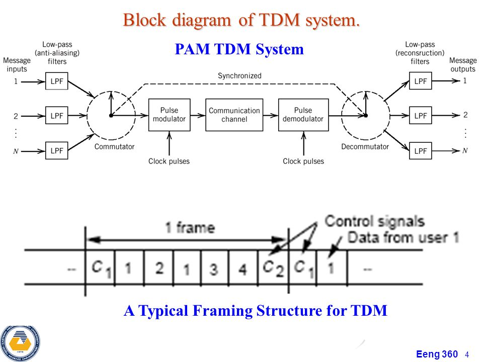 time division multiplexing - ppt download, Wiring block