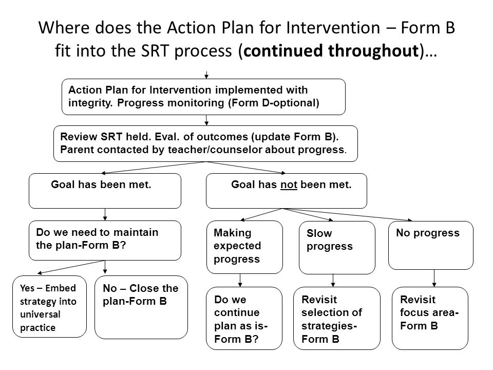 Where does the Action Plan for Intervention – Form B fit into the SRT process (continued throughout)…