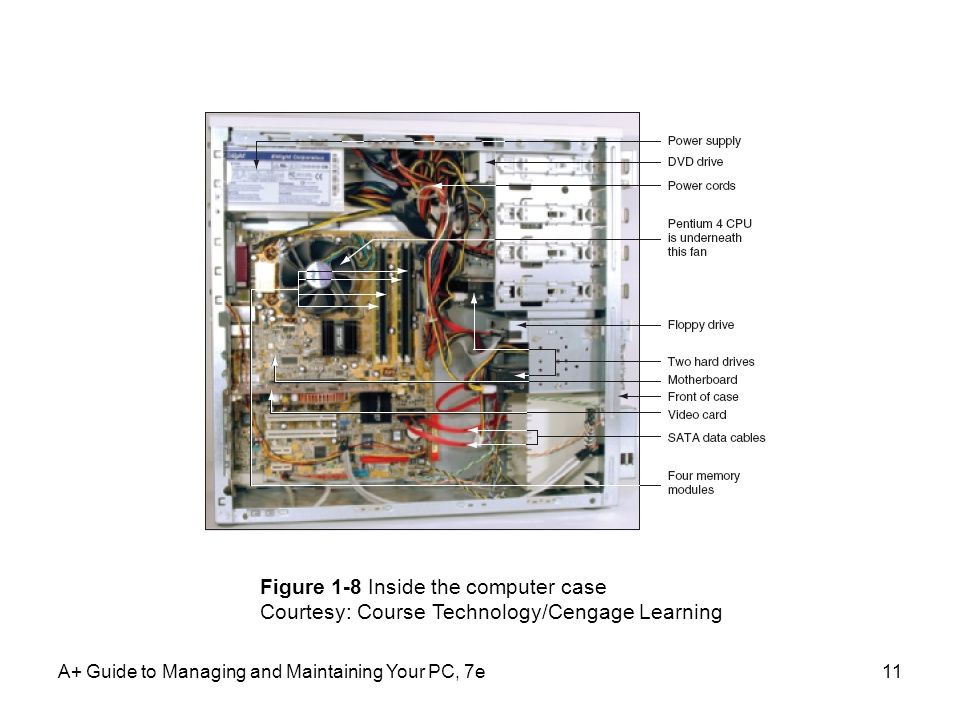 Figure 1-8 Inside the computer case