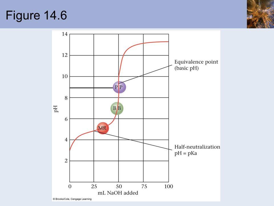 Figure 14.6