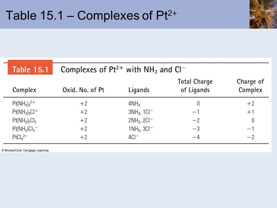 Table 15.1 – Complexes of Pt2+