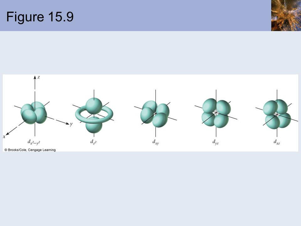 Figure 15.9