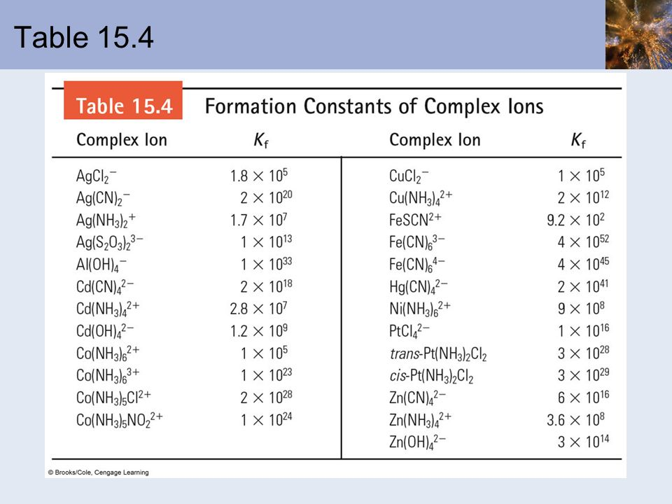 Table 15.4