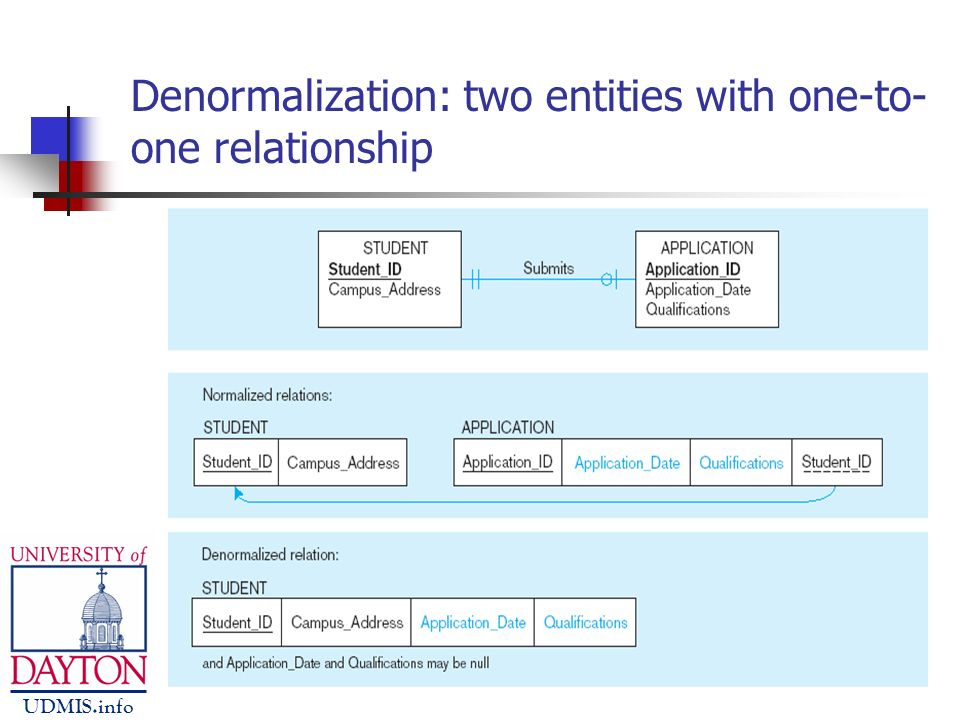one to relationship in database ppt file