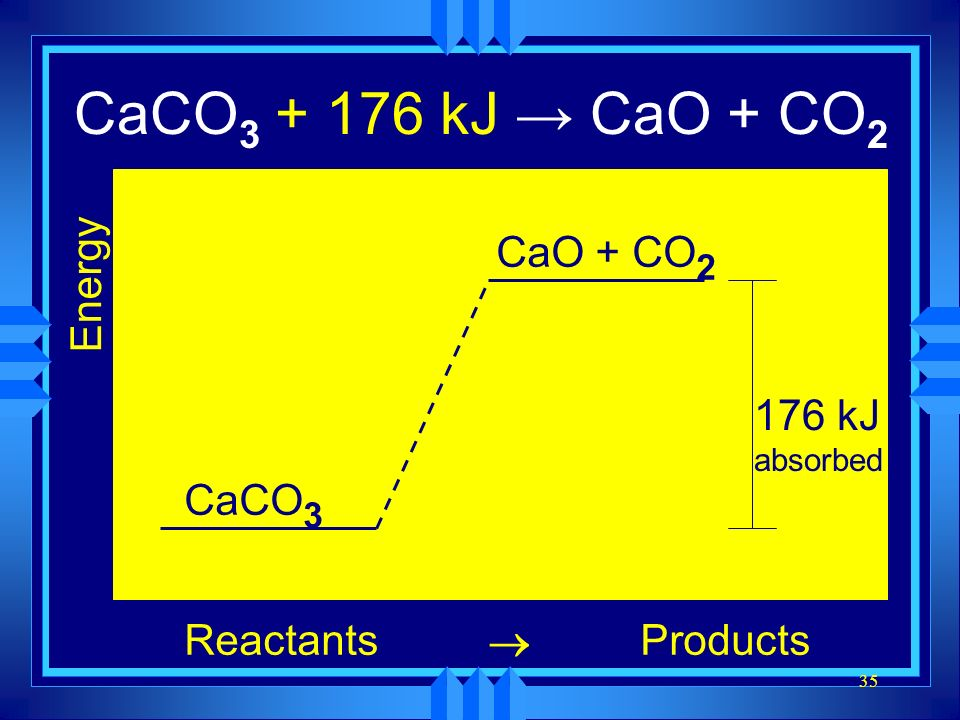 CaCO3 → CaO + CO2 CaCO3 + 176 kJ → CaO + CO2 Energy Reactants Products
