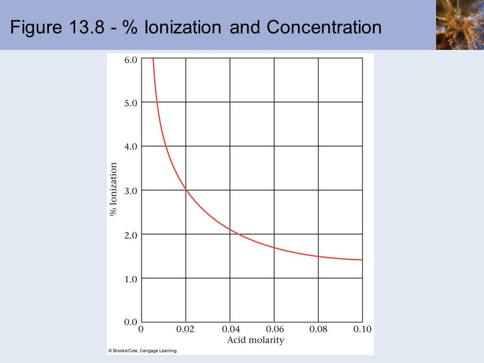 Figure 13.8 - % Ionization and Concentration