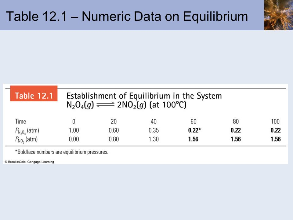 Table 12.1 – Numeric Data on Equilibrium
