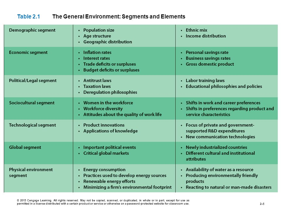an overview of the external environment and the six segments of the general environment Pest analysis is the most general version of there are many factors changing in the external environment but not all of them macro environmental analysis.