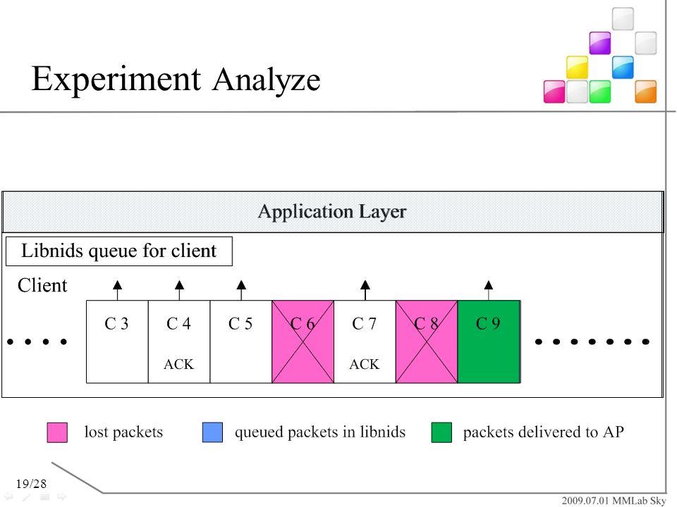 Experiment Analyze 若當TCP連線中遺失兩個以上的封包時,libnids也可因為packet dispatch機制的運作,順利的將被儲存在記憶體的封包往前進行解析重組。