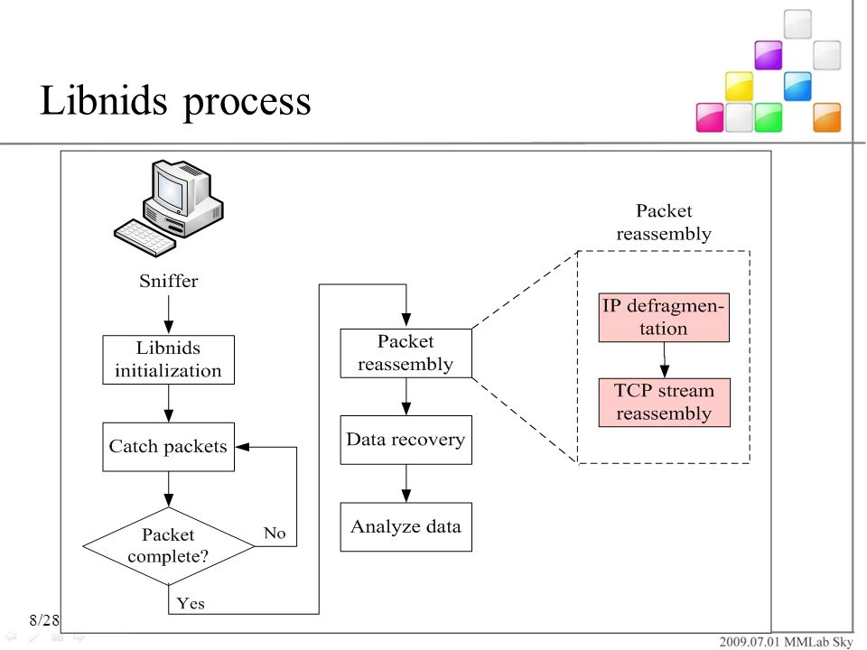Libnids process Libnids的流程圖,libnids初始化 -> 擷取封包(off/on line) -> 判斷其封包的完整性 -> 封包重組 -> 資料還原 -> 往上層傳送進行資料分析.