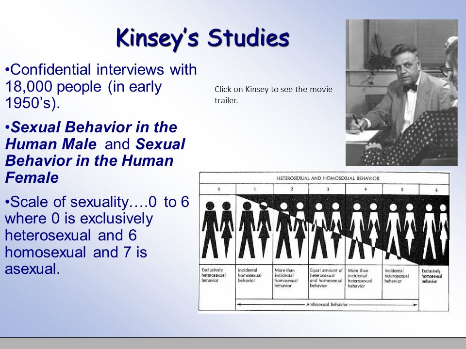 Kinsey's Studies Confidential interviews with 18,000 people (in early 1950's).