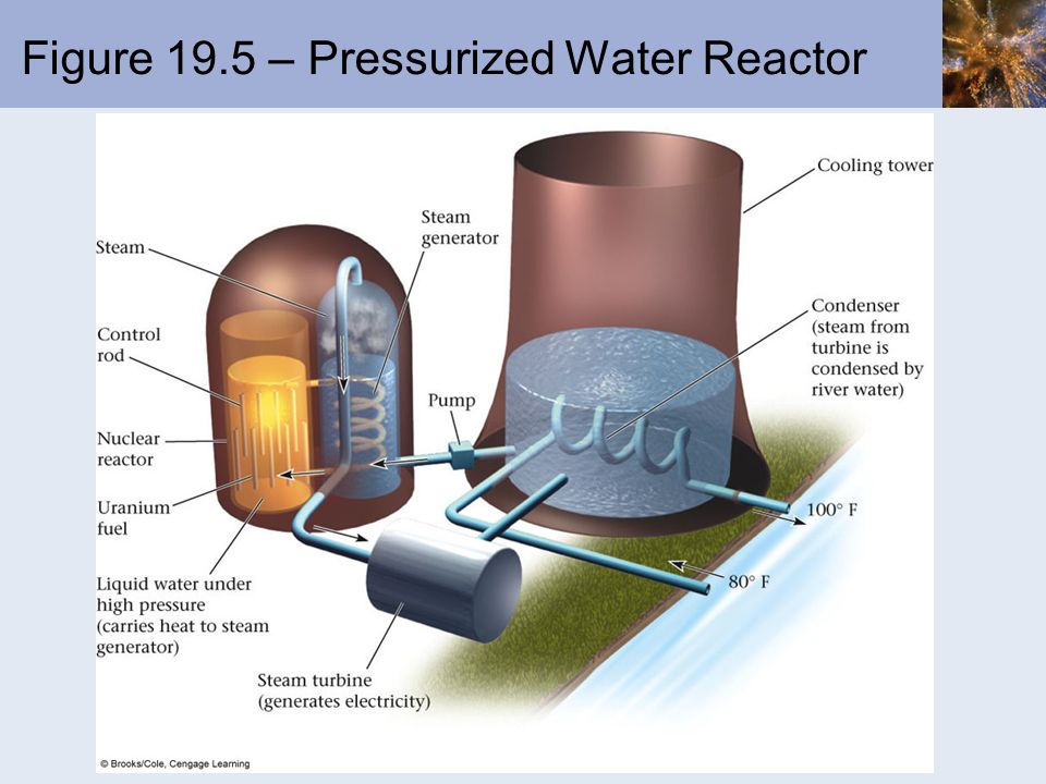 Figure 19.5 – Pressurized Water Reactor