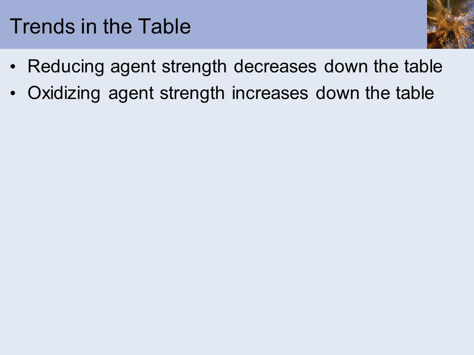 Trends in the Table Reducing agent strength decreases down the table