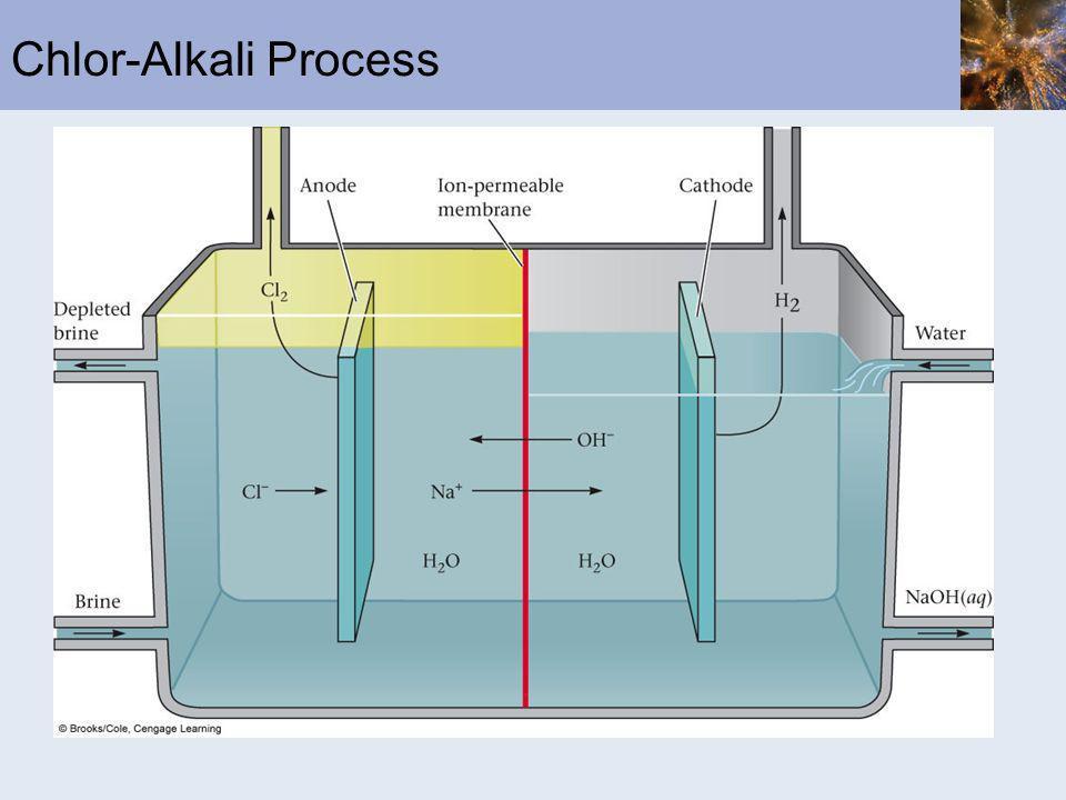 Chlor-Alkali Process