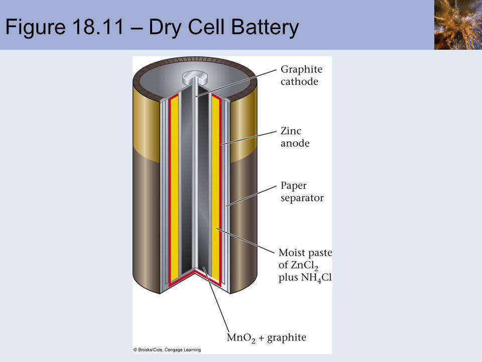 Figure – Dry Cell Battery
