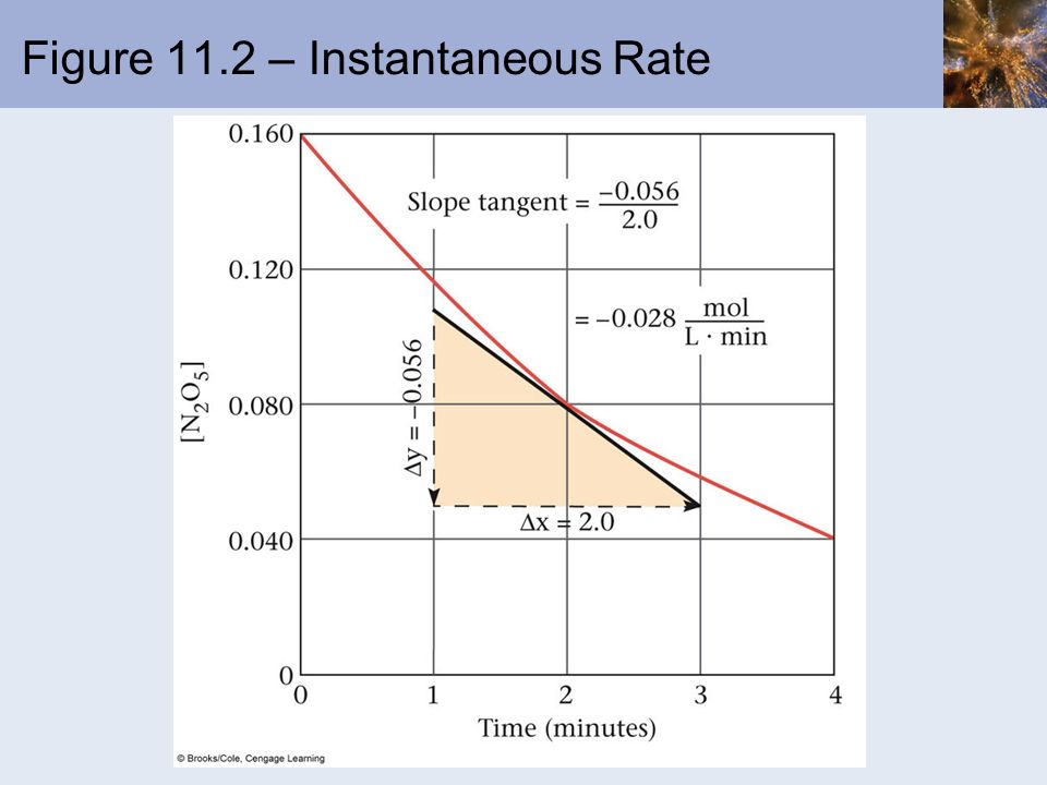 Figure 11.2 – Instantaneous Rate