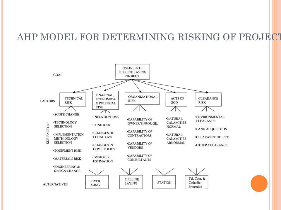 AHP MODEL FOR DETERMINING RISKING OF PROJECT