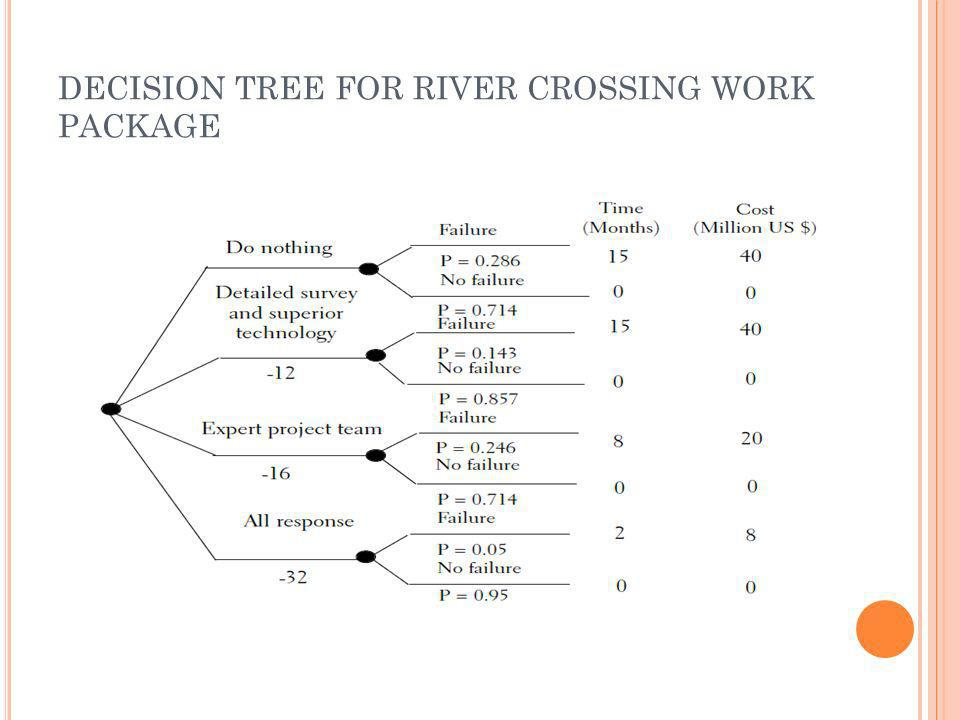 DECISION TREE FOR RIVER CROSSING WORK PACKAGE