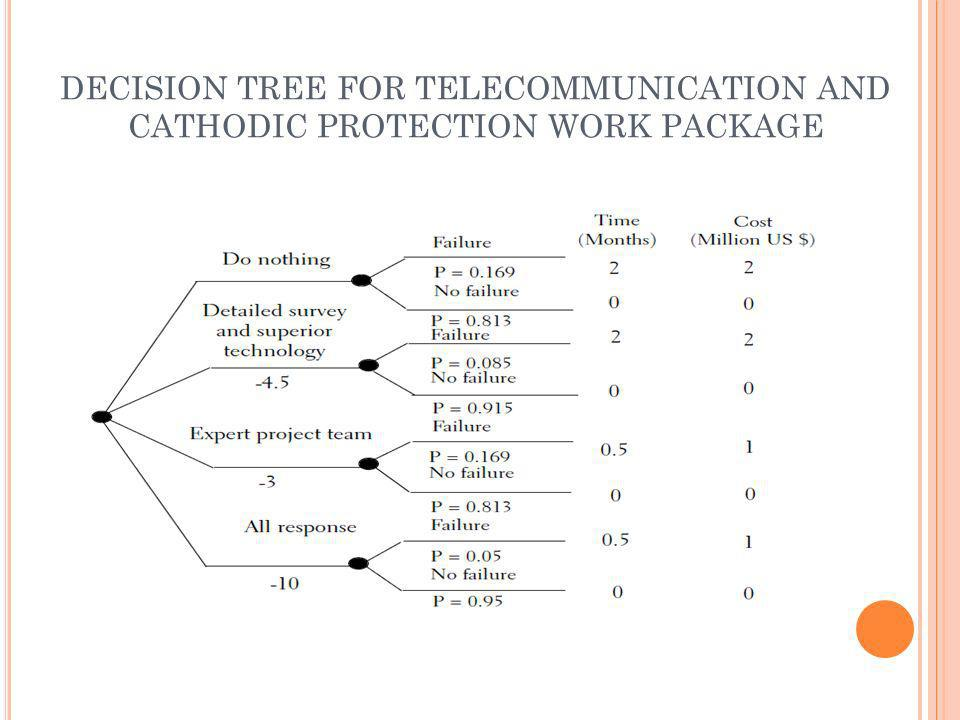 DECISION TREE FOR TELECOMMUNICATION AND CATHODIC PROTECTION WORK PACKAGE