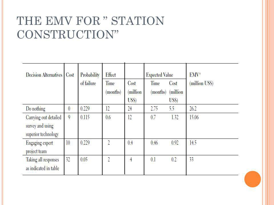 THE EMV FOR STATION CONSTRUCTION