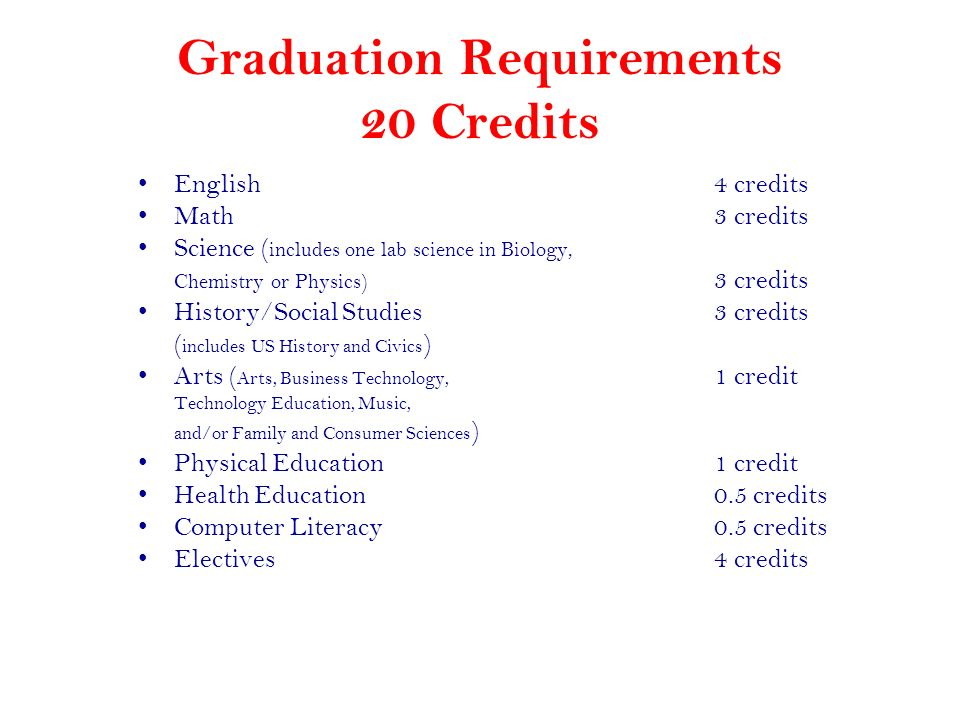 Graduation Requirements 20 Credits
