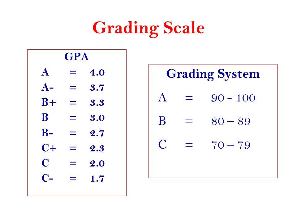 Grading Scale Grading System A = 90 - 100 B = 80 – 89 C = 70 – 79 GPA