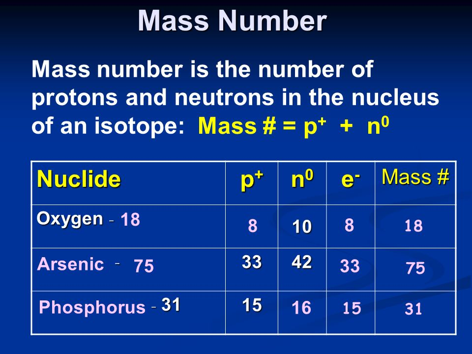 Mass Number Mass number is the number of protons and neutrons in the nucleus of an isotope: Mass # = p+ + n0.