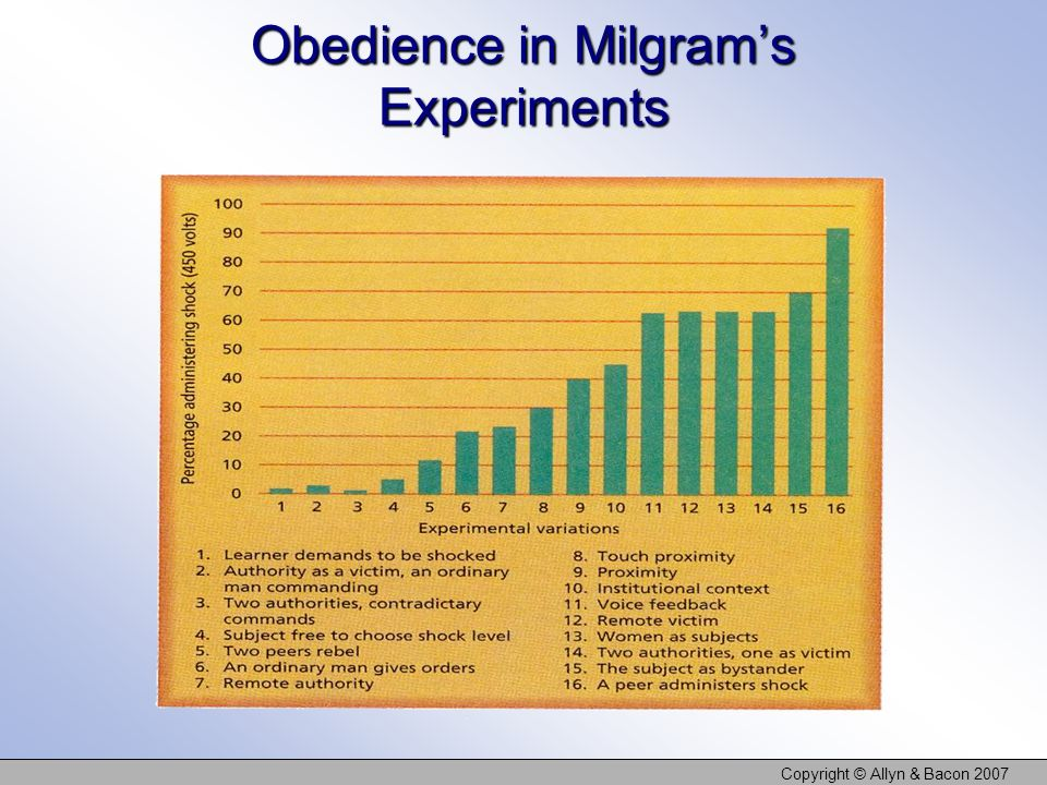 Obedience in Milgram's Experiments