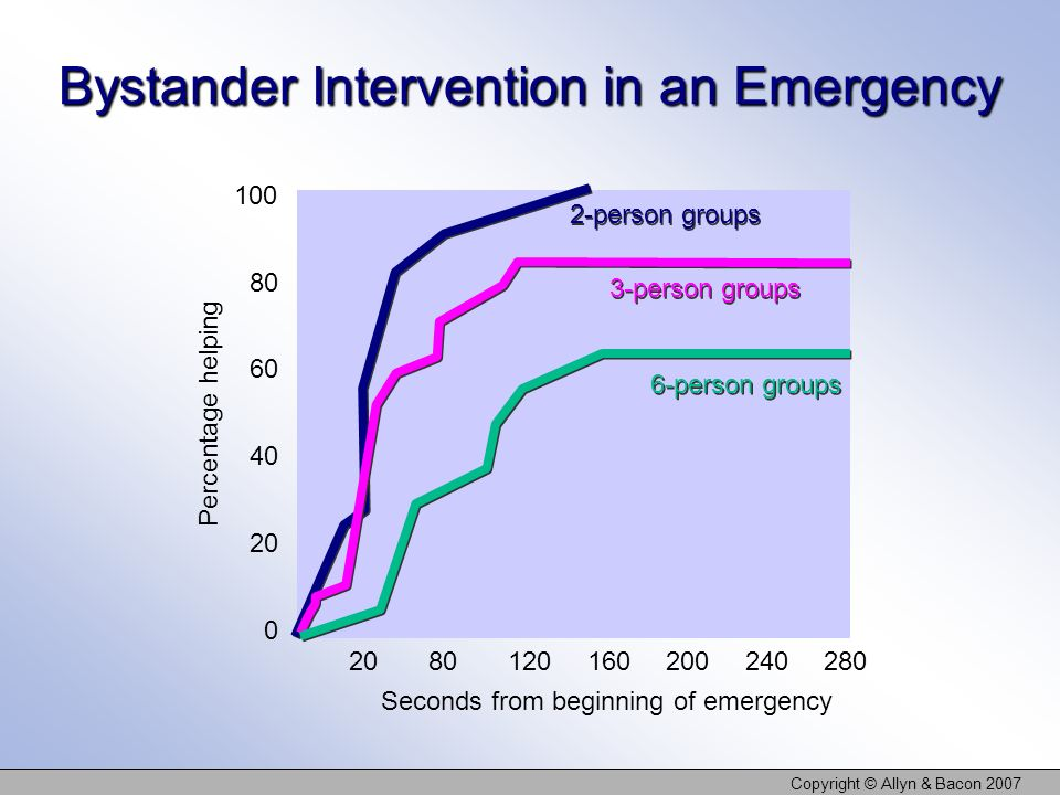 Bystander Intervention in an Emergency