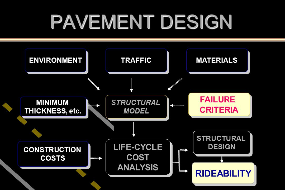 evaluating life cycle of pavements September 2009 sec 60102 project pavement evaluations major roadway project evaluation process is a two-step procedure: step 1 – preliminary.