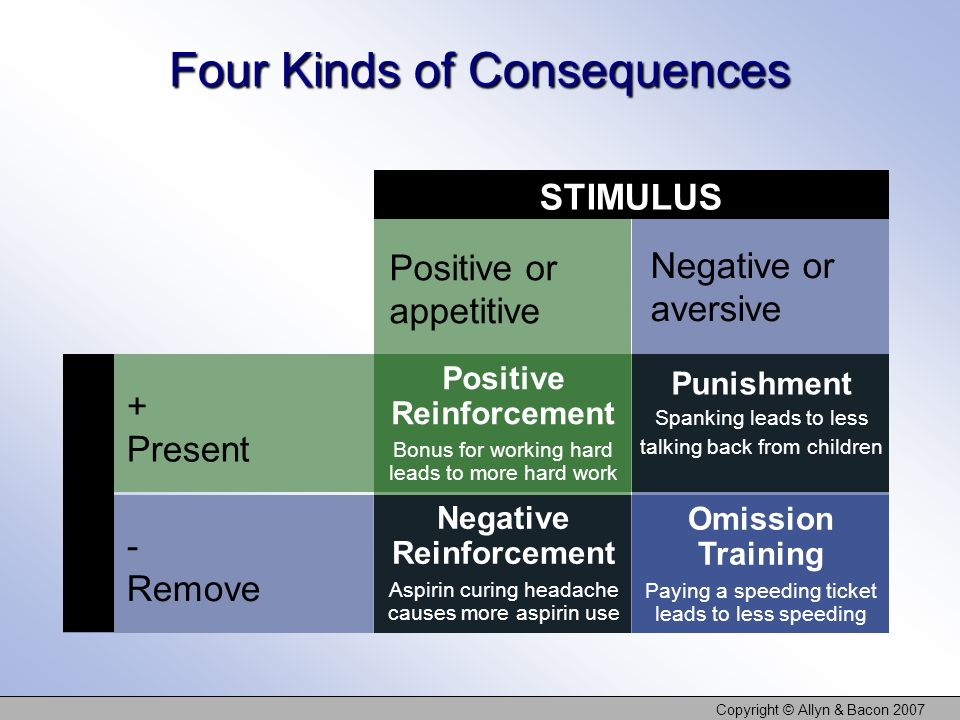 Four Kinds of Consequences