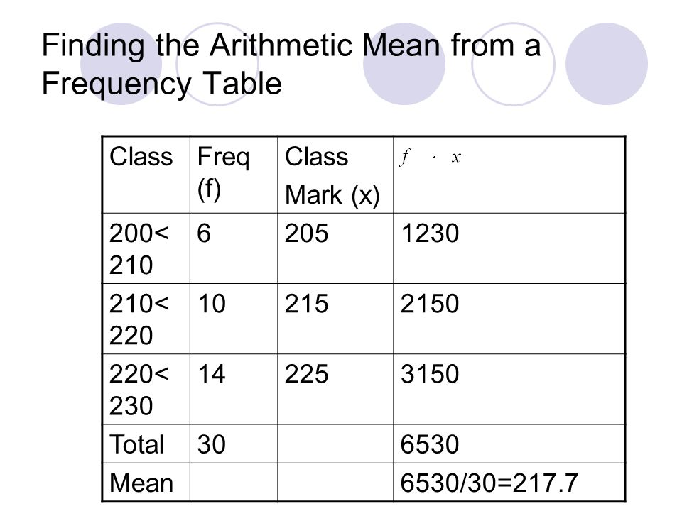 Finding the Arithmetic Mean from a Frequency Table