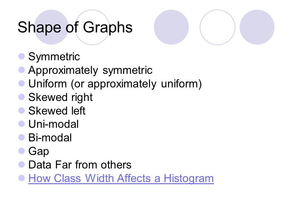 Shape of Graphs Symmetric Approximately symmetric