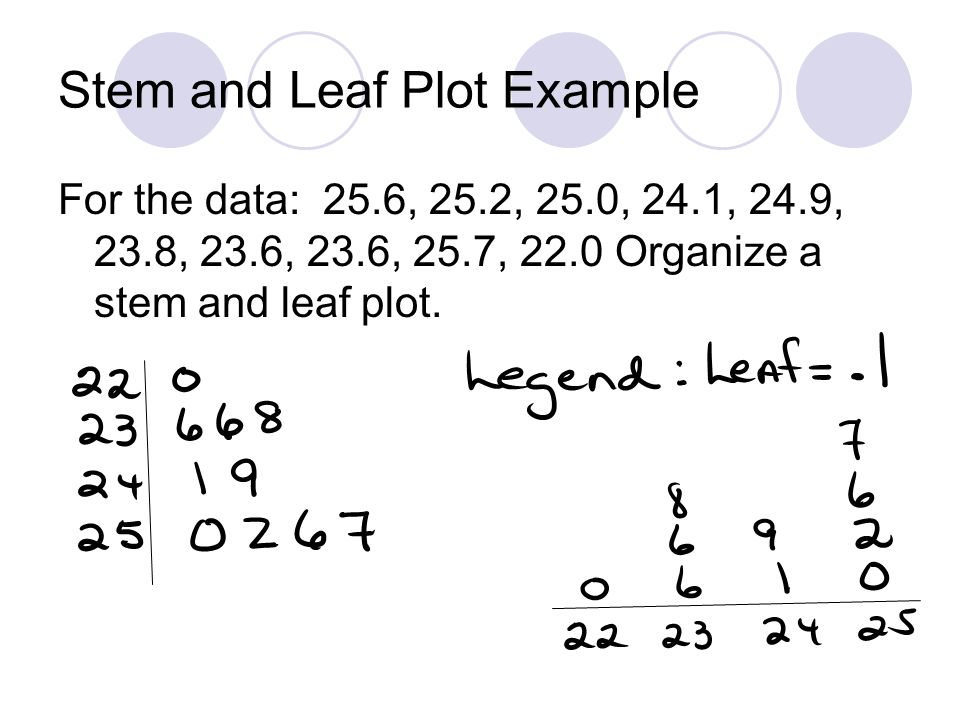 Stem and Leaf Plot Example
