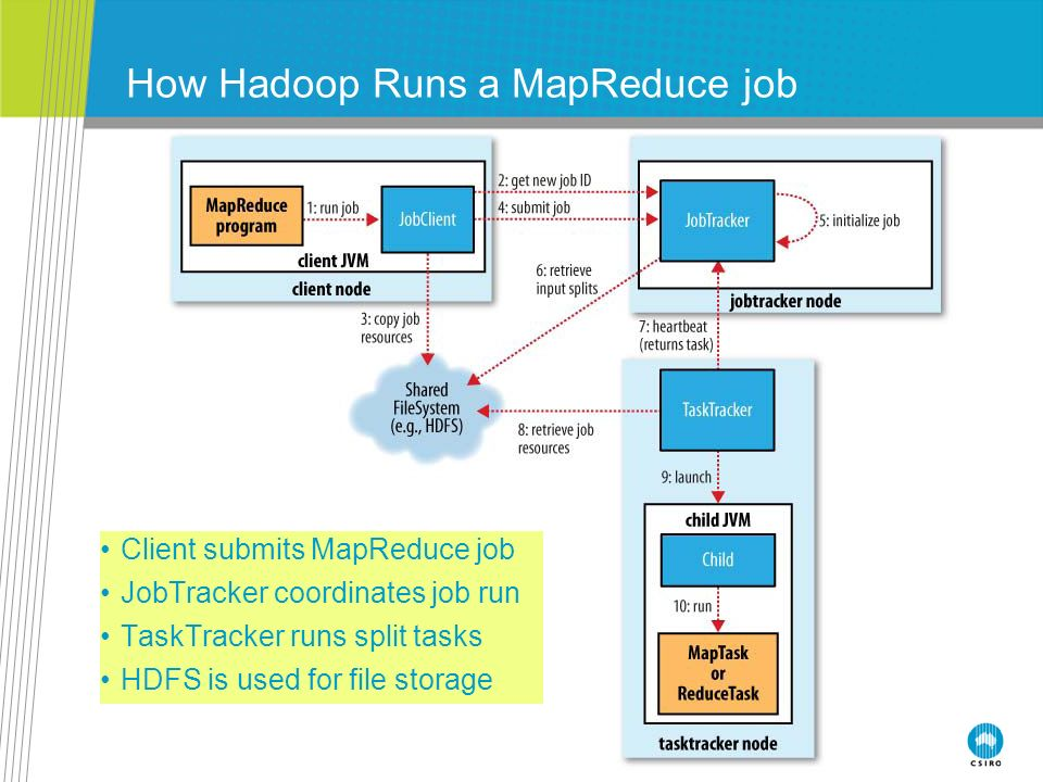 Hadoop Streaming: Writing A Hadoop MapReduce Program In Python