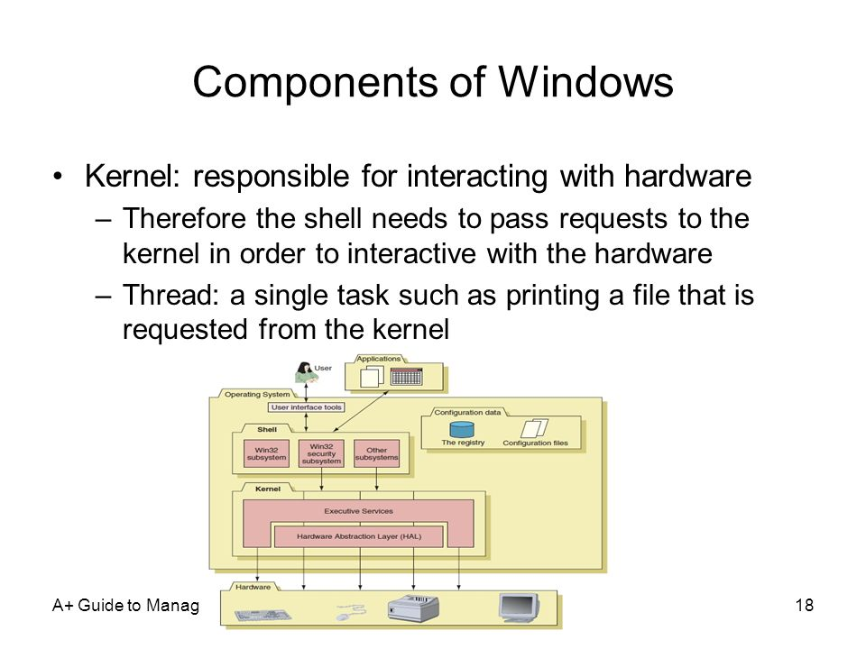 Components of Windows Kernel: responsible for interacting with hardware.