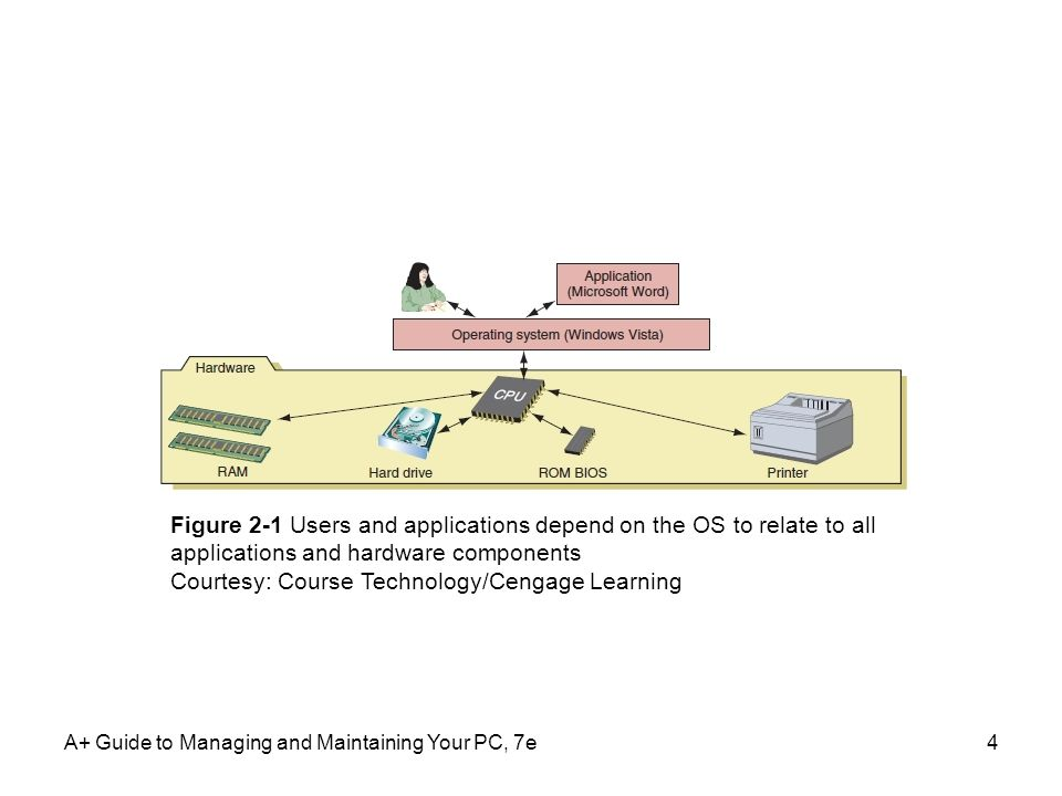 Courtesy: Course Technology/Cengage Learning