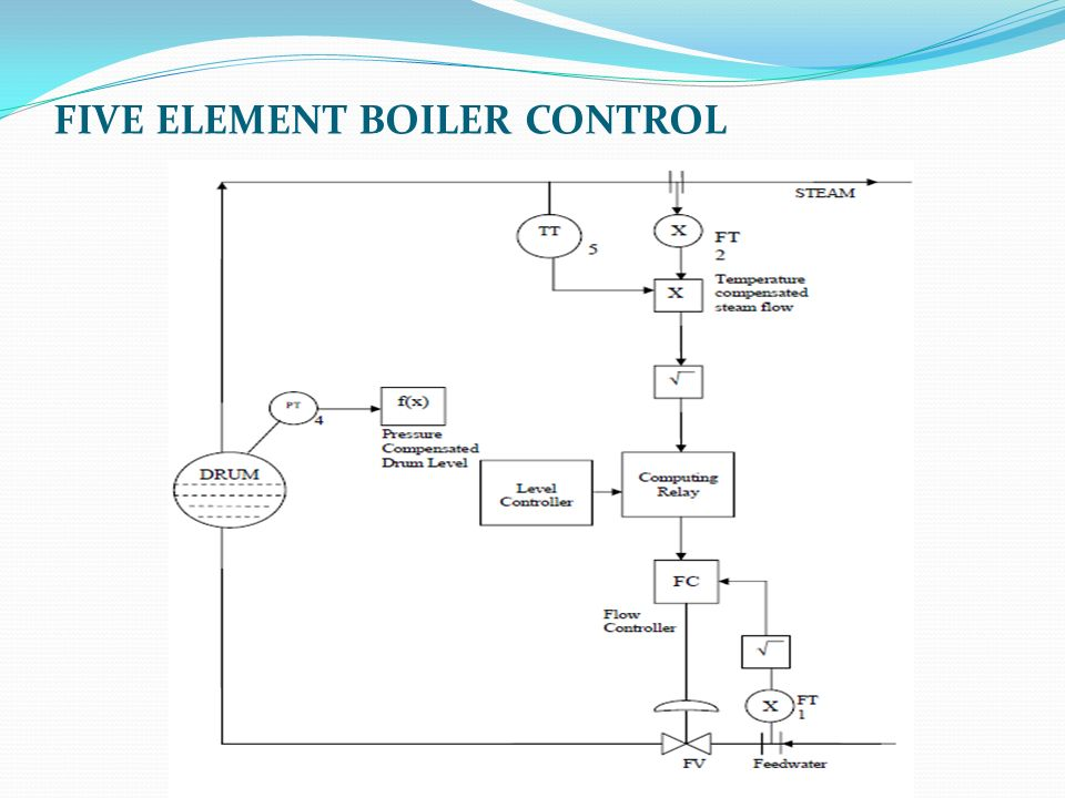 Steam Boiler: Steam Boiler Pressure Control