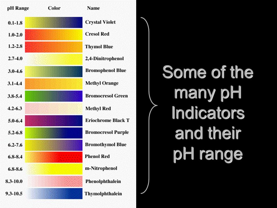 Some of the many pH Indicators and their pH range
