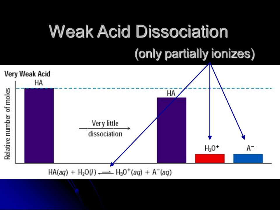 Weak Acid Dissociation (only partially ionizes)