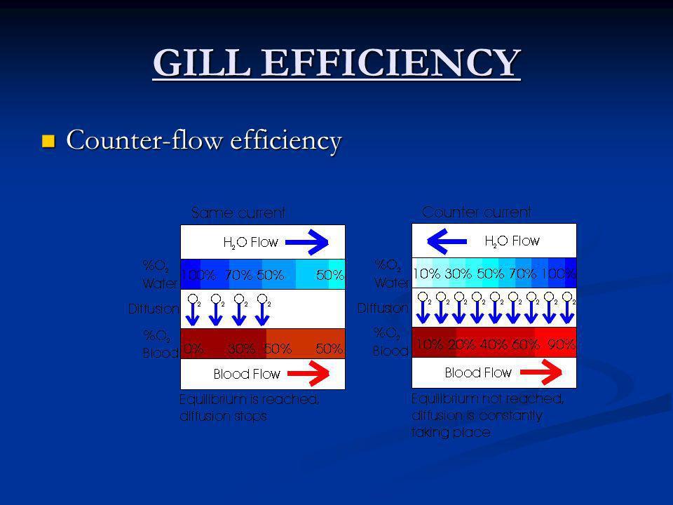 GILL EFFICIENCY Counter-flow efficiency
