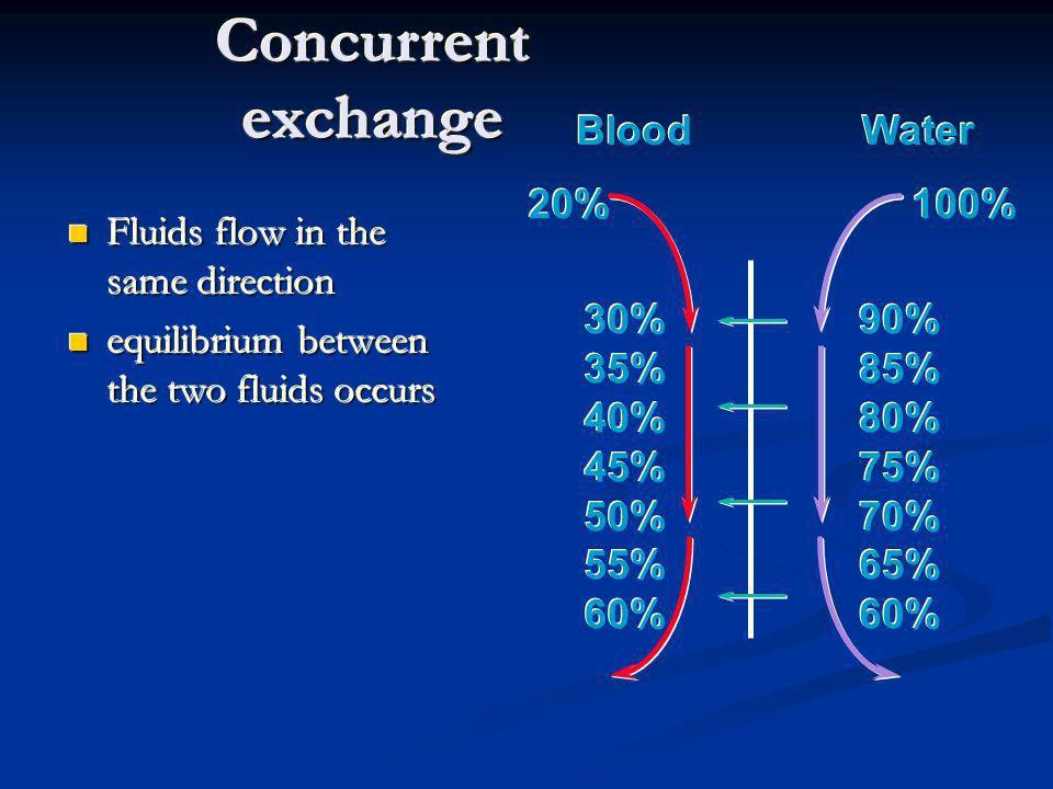 Concurrent exchange Blood Water 100% 20% 30% 35% 40% 45% 50% 55% 60%