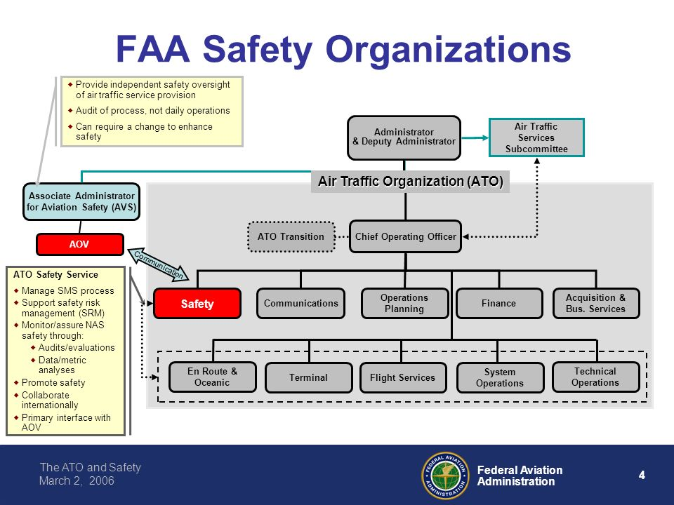 The Ato And Safety Improving Our Safety Culture Ppt